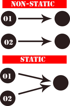 What is Static & Non-Satic Class Members in C#?